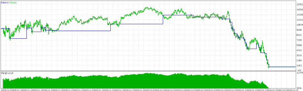 MetaTrader 5 strategy tester result for EUR/USD over the first quarter of 2009
