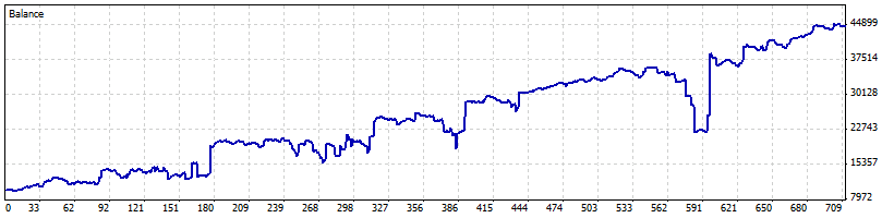 Ray the Random Robot's officially approved equity curve for the MetaTrader 5 Automated Trading Championship 2010