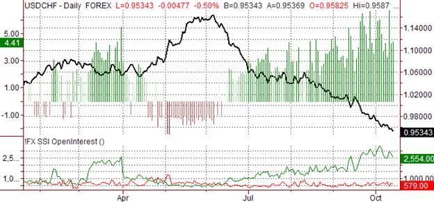USD/CHF Speculative Sentiment Index