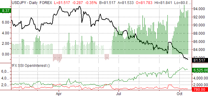 USD/JPY Speculative Sentiment Index