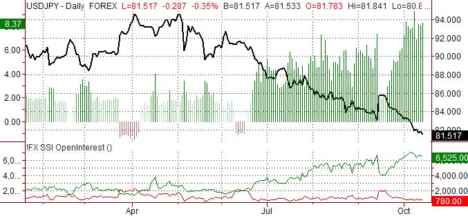 USD/JPY Speculative Sentiment Index