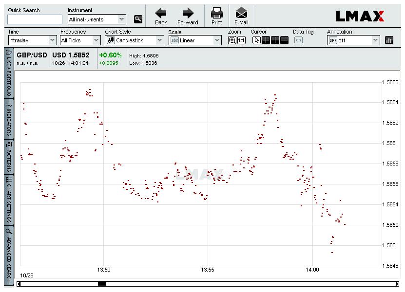LMAX GBP/USD tick chart