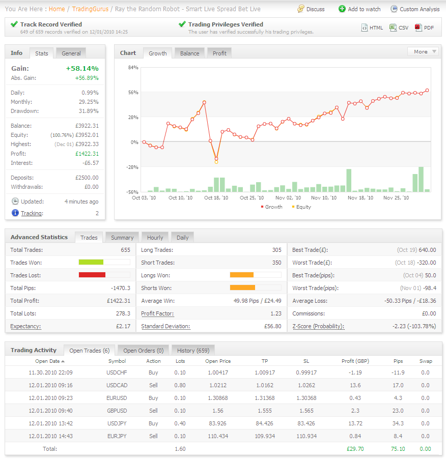 Smart Live spread betting account after two months trading