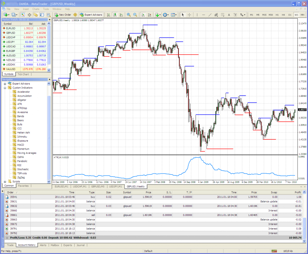 An OANDA GBP/USD weekly chart, on MT4, with interest!