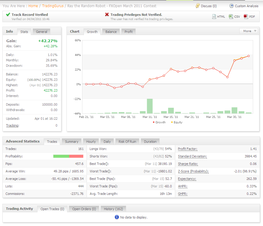 Gft spread betting mt4 programming online binary options trading brokers