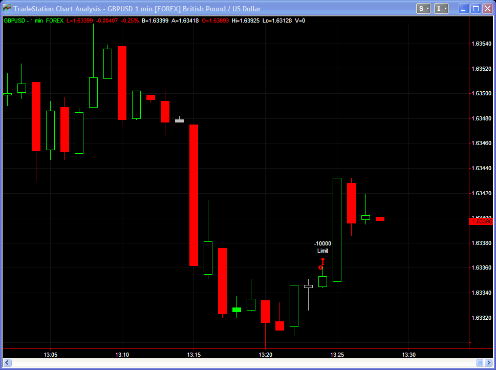 TradeStation 9.0 chart for GBP/USD