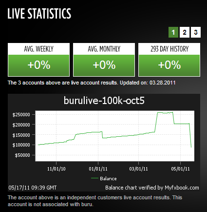 Buru New York EA Live Statistics on May 20th 2011