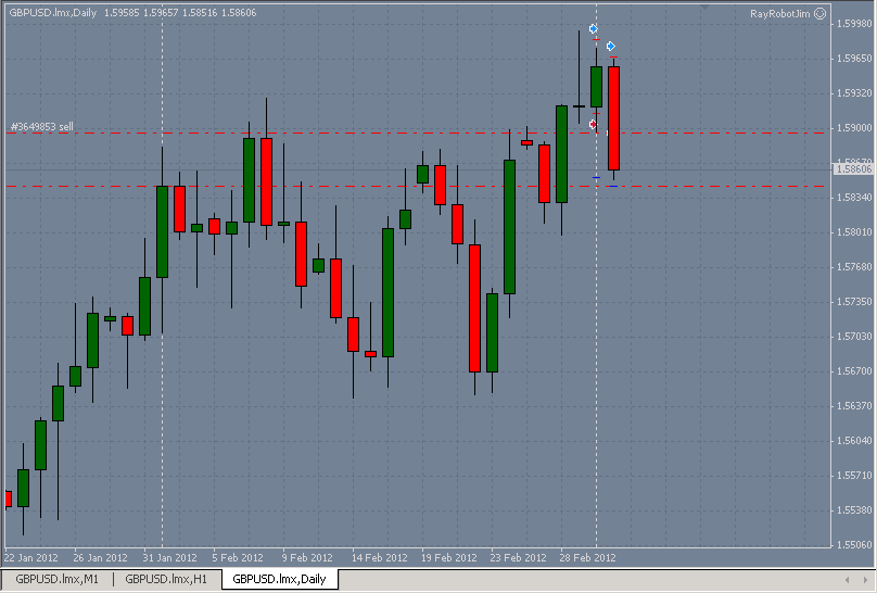 LMAX MetaTrader chart for GBP/USD on March 2nd 2012