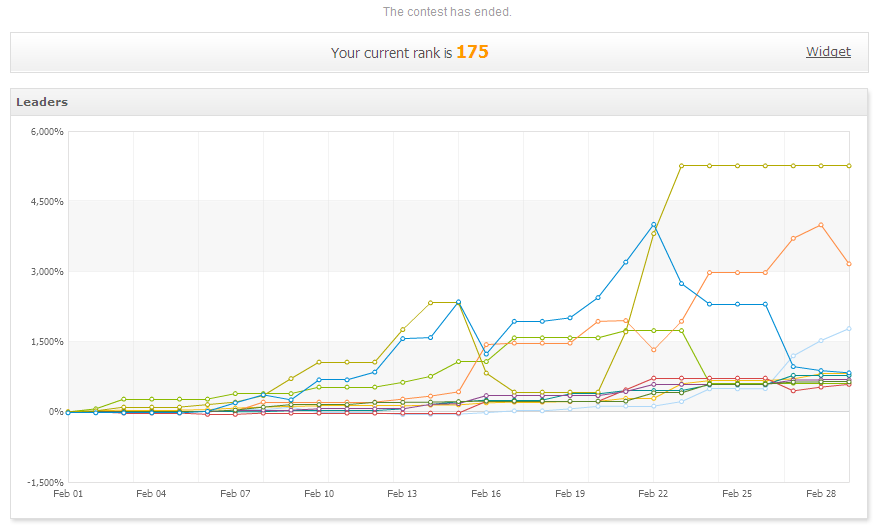 The balance curves of the top ten competitors in the myfxbook/Vantage FX trading contest