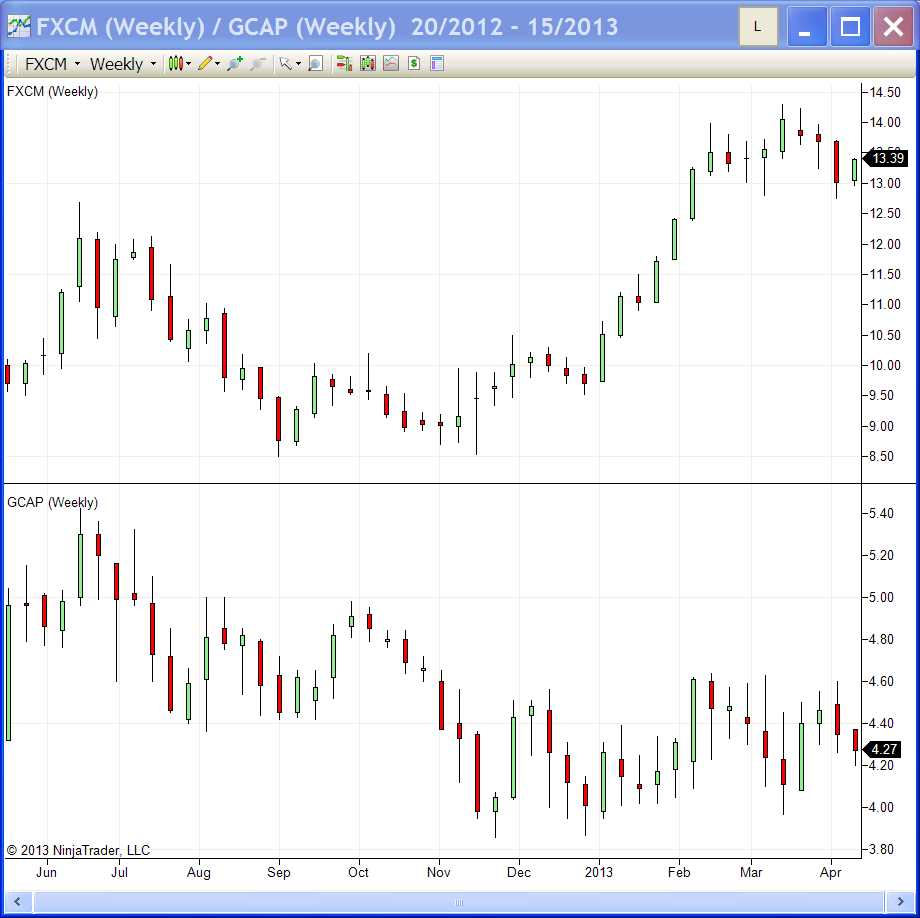FXCM versus GAIN weekly chart on April 9th 2013
